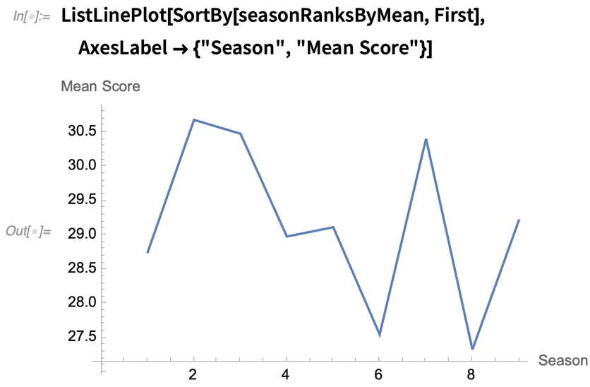 Seasons ranked by mean score over time