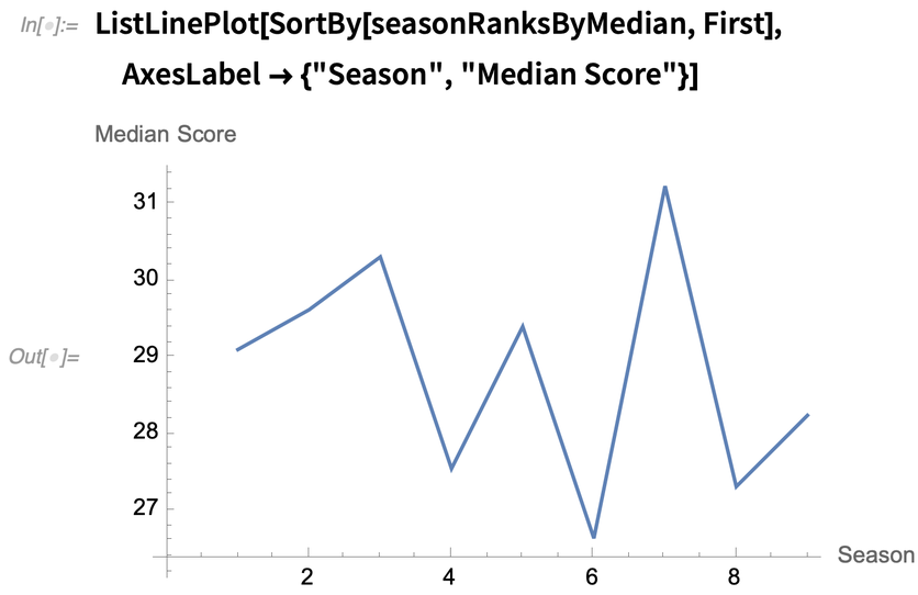 Seasons ranked by median score over time