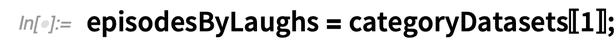 episodesByLaughs = categoryDatasets