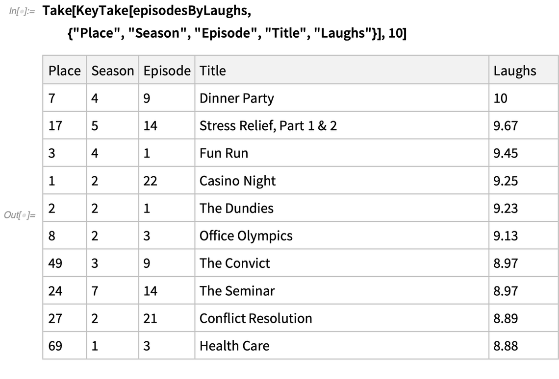 Top 10 episodes for laughs