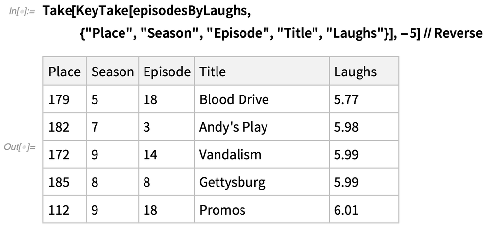 Least funny episodes