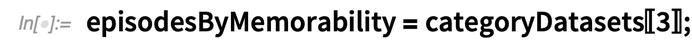 episodesByMemorability = categoryDatasets