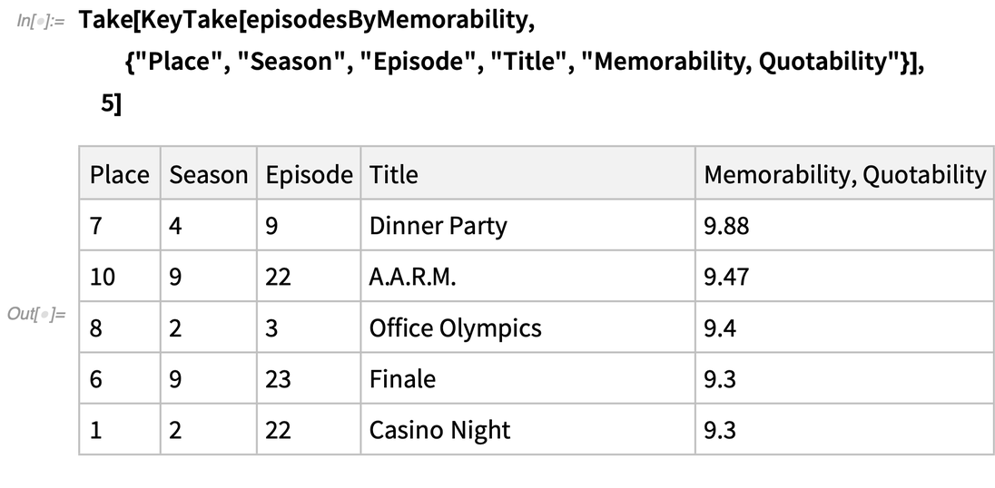 Episodes sorted by memorability and quotability