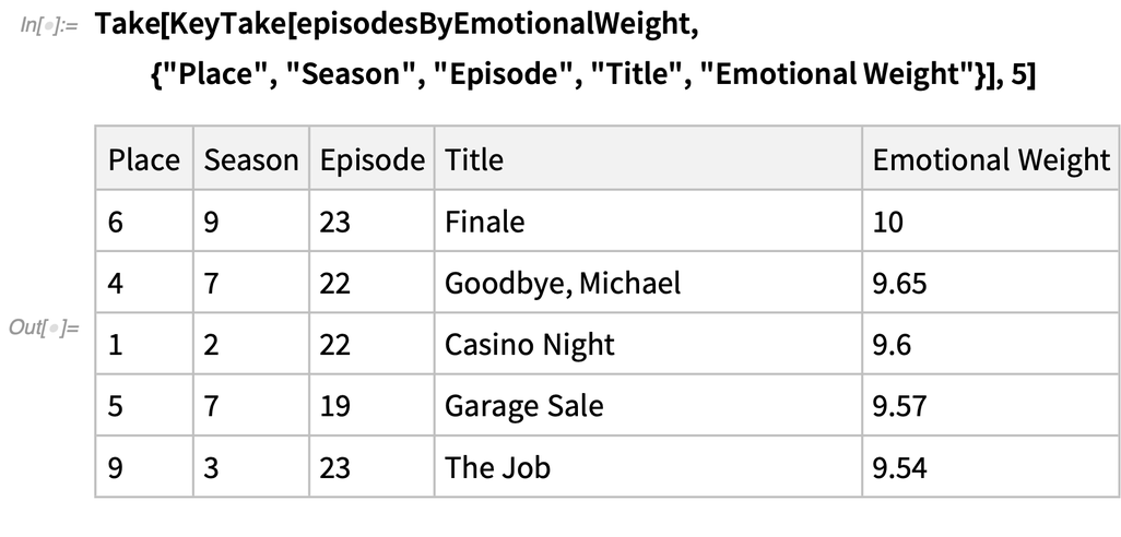 Episodes sorted by emotional weight
