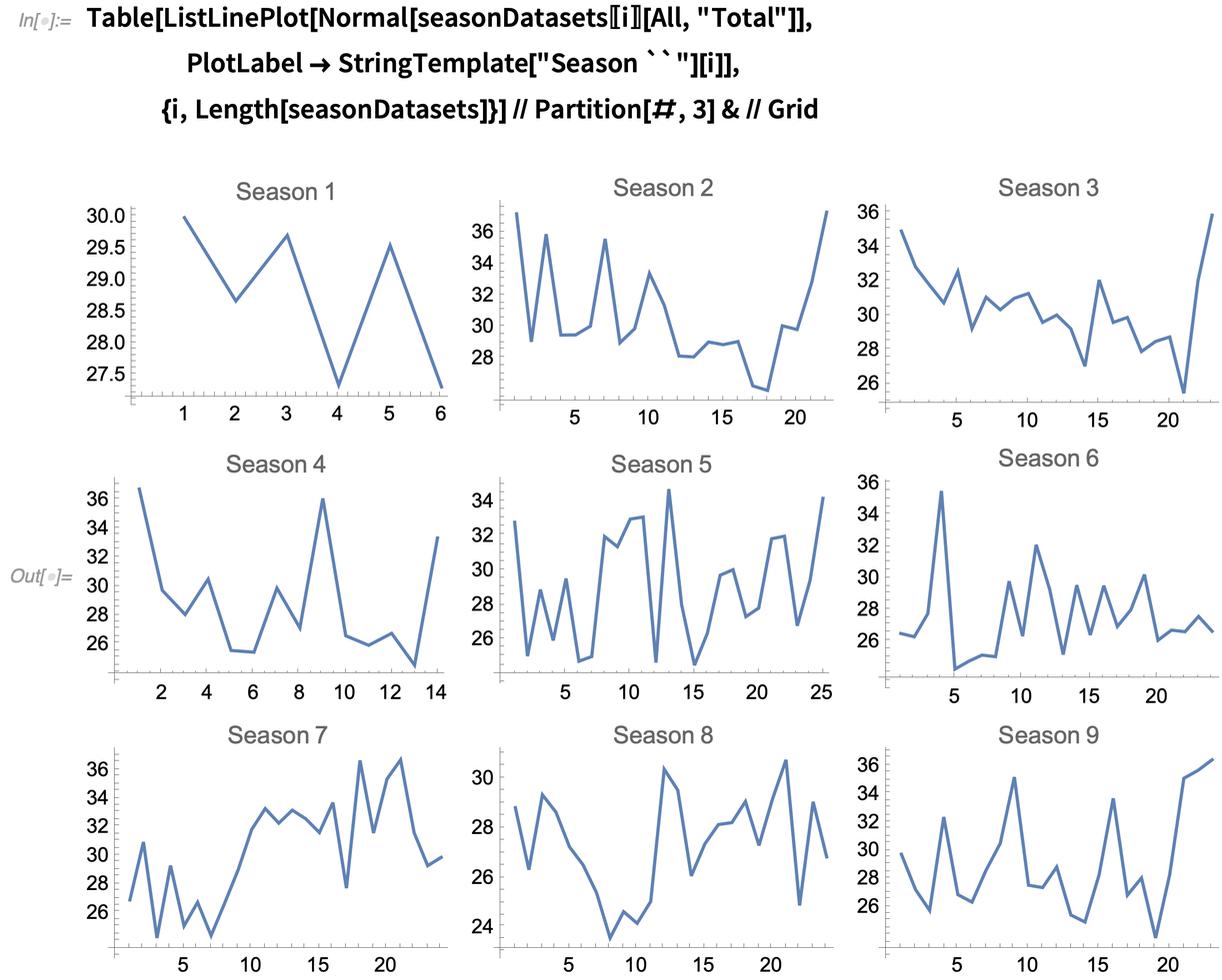 Episode ratings plotted across each season