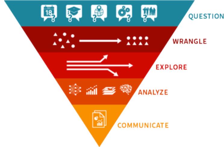 Multiparadigm data science triangle