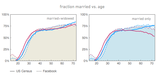 fraction married vs. age