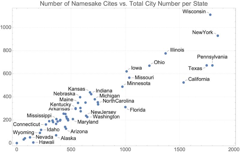 Namesake cities vs. total cities—click to enlarge