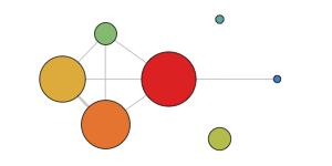 cluster diagram of social network