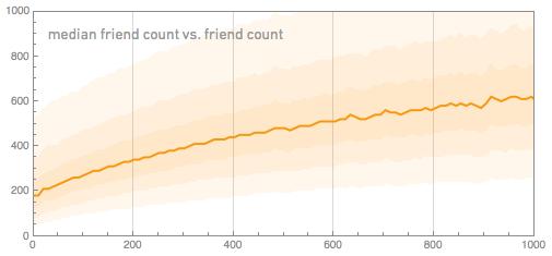 median friend count vs. friend count