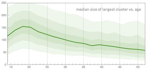 median size of largest cluster vs. age
