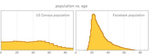 population vs. age