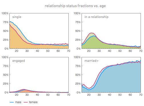 relationship status fractions vs. age