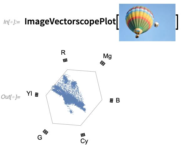 ImageVectorscopePlot