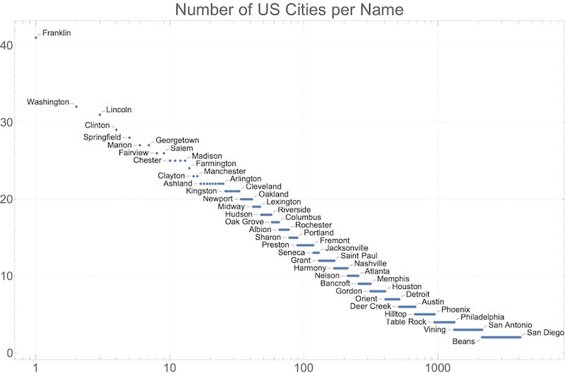 US cities per name—click to enlarge