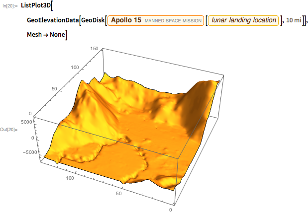 """ListPlot3D[GeoElevationData[GeoDisk[Entity[""""MannedSpaceMission"""", """"Apollo15""""][EntityProperty[""""MannedSpaceMission"""", """"LandingPosition""""]], Quantity[10, """"Miles""""]]], Mesh -> None]"""" width=""""564"""" height=""""433"""
