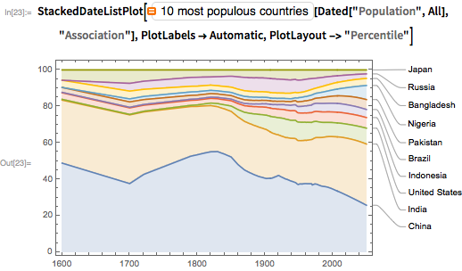 """StackedDateListPlot[  EntityClass[   """"Country"""", {    EntityProperty[""""Country"""", """"Population""""] -> TakeLargest[10]}][   Dated[""""Population"""", All],   """"Association""""], PlotLabels -> Automatic, PlotLayout -> """"Percentile""""]"""