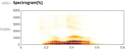 Spectrogram[%]