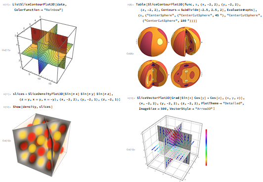 Automatically visualize 3D distributions of data