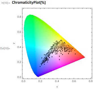 ChromaticityPlot[%]