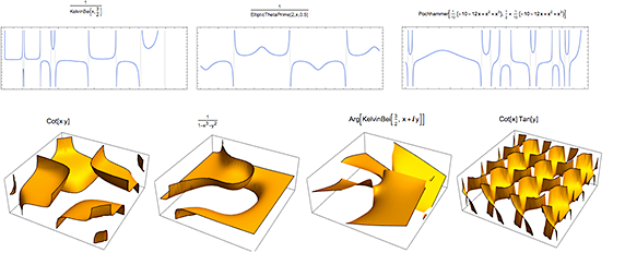 Full automatic handling of discontinuities, asymptotes, and more