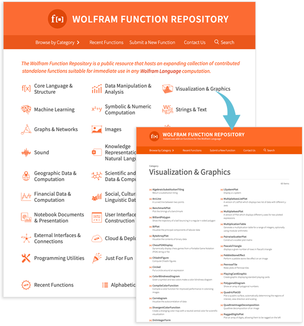 The Wolfram Function Repository