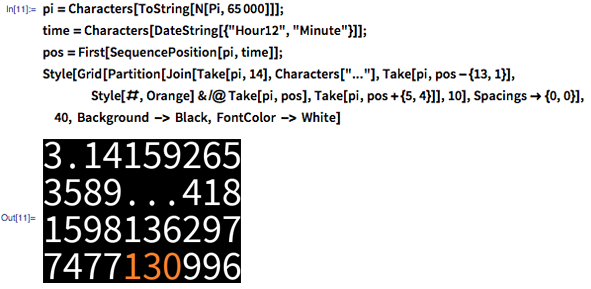 """In[11]:= pi = Characters[ToString[N[Pi, 65000]]]; time = Characters[DateString[{""""Hour12"""", """"Minute""""}]]; pos = First[SequencePosition[pi, time]]; Style[Grid[Partition[Join[Take[pi, 14], Characters[""""...""""], Take[pi, pos - {13, 1}], Style[#, Orange] & /@ Take[pi, pos], Take[pi, pos + {5, 4}]], 10], Spacings -> {0, 0}], 40, Background -> Black, FontColor -> White]"""