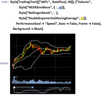 """In[19]:= Style[TradingChart[{""""AAPL"""", DatePlus[-90]}, {""""Volume"""", Style[""""MESASineWave"""", {RGBColor[1, 1, 1], RGBColor[0.46, 0.62, 0.8200000000000001]}], Style[""""BollingerBands"""", RGBColor[1, 1, 1]], Style[""""DoubleExponentialMovingAverage"""", RGBColor[1, 0.85, 0.21]]}, PerformanceGoal -> """"Speed"""", Axes -> False, Frame -> False], Background -> Black]"""
