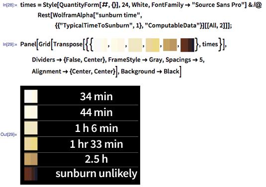 "In[28]:= times = Style[QuantityForm[#, {}], 24, White, FontFamily -> ""Source Sans Pro""] & /@ Rest[WolframAlpha[""sunburn time"", {{""TypicalTimeToSunburn"", 1}, ""ComputableData""}][[All, 2]]]; In[29]:= Panel[Grid[Transpose[{{image:skintonesI, image:skintonesII, image:skintonesIII, image:skintonesIV, image:skintonesV, image:skintonesVI}, times}], Dividers -> {False, Center}, FrameStyle -> Gray, Spacings -> 5, Alignment -> {Center, Center}], Background -> Black]"