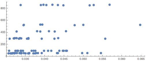Total process time plotted against components of the API call time