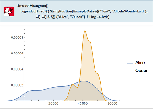 """SmoothHistogram[Legended[First/@StringPosition[ExampleData@{""""Text"""",""""AliceInWonderland""""},#],#]&/@{""""Alice"""",""""Queen""""},Filling->Axis]"""