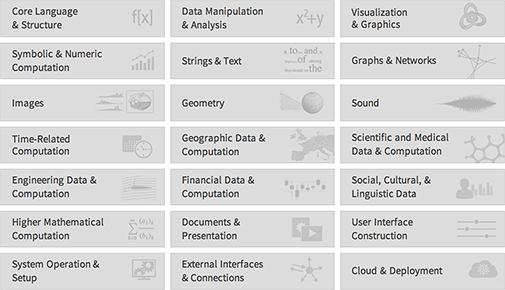 Wolfram Language function and entity categories