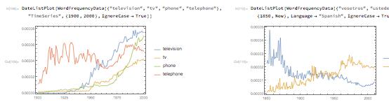 WordFrequencyData in Version 11