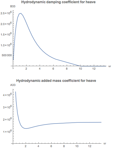 Calculating frequency-dependent hydrodynamic coefficients