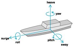 Where y, z, ϕ, and θ are sway, heave, roll, and pitch