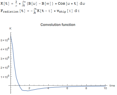 Transforming the damping coefficients to the time domain