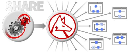Share System Modeler