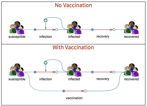With vaccination versus without vaccination