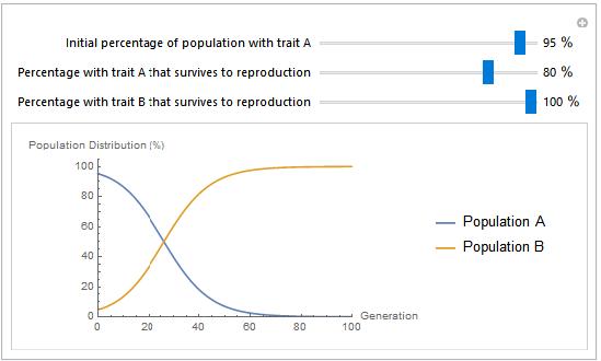 Interactive population interface