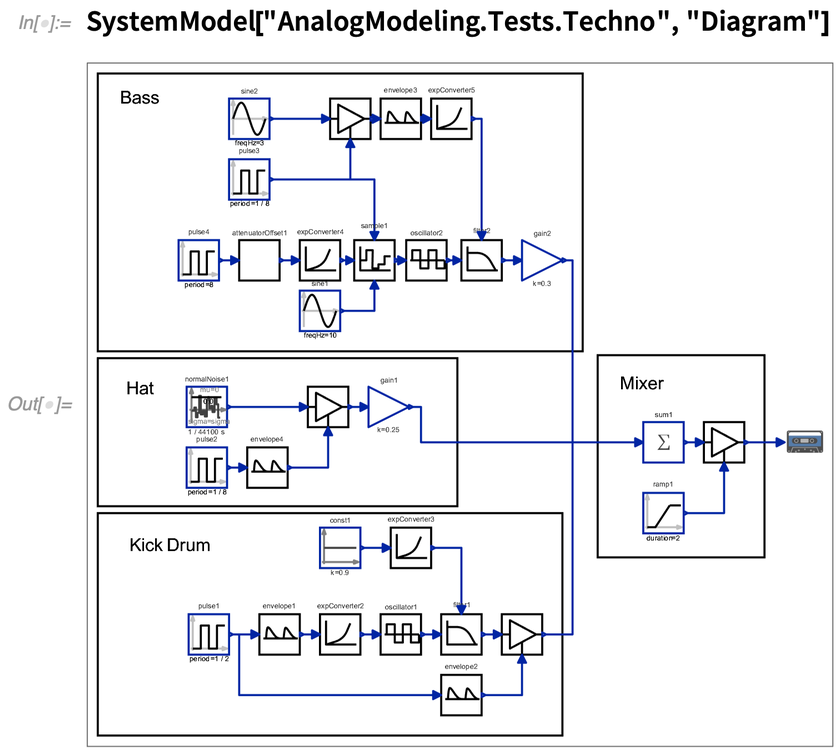 SystemModel